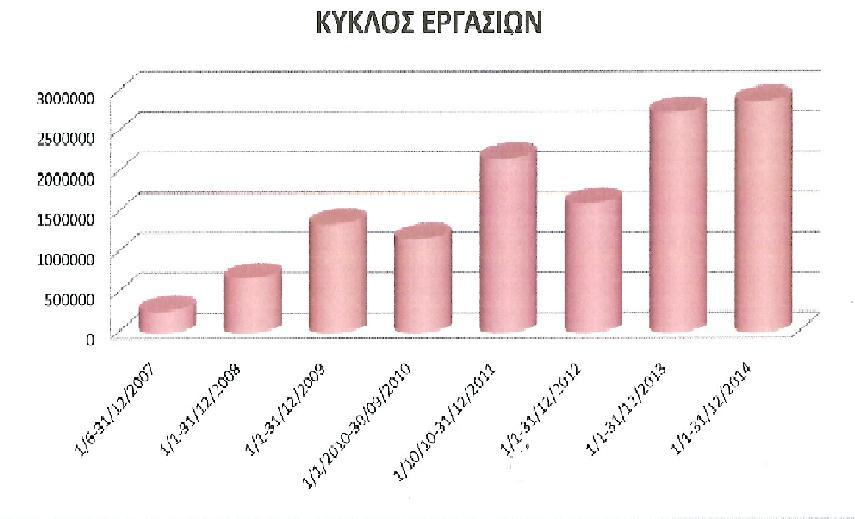 KIKLOS ERGASION